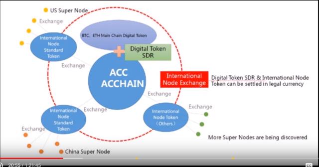 ACC_Ecosystem